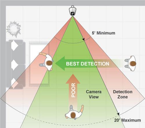نحوه نصب سنسور تشخیص حرکت برای دزدگیر